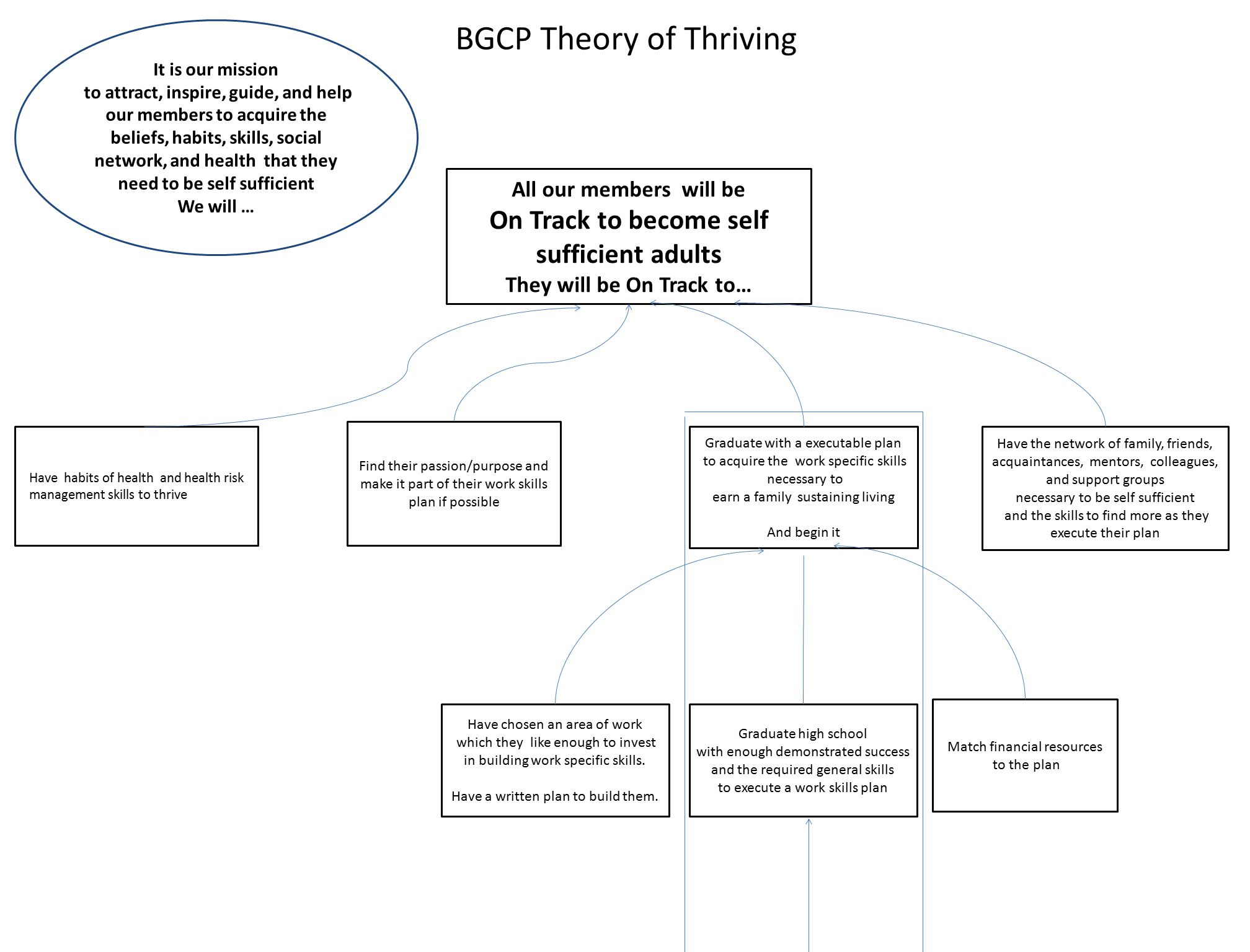 BGCP Theory of Thriving All our members will be On Track to become self sufficient adults They will be On Track to… It is our mission to attract, insp