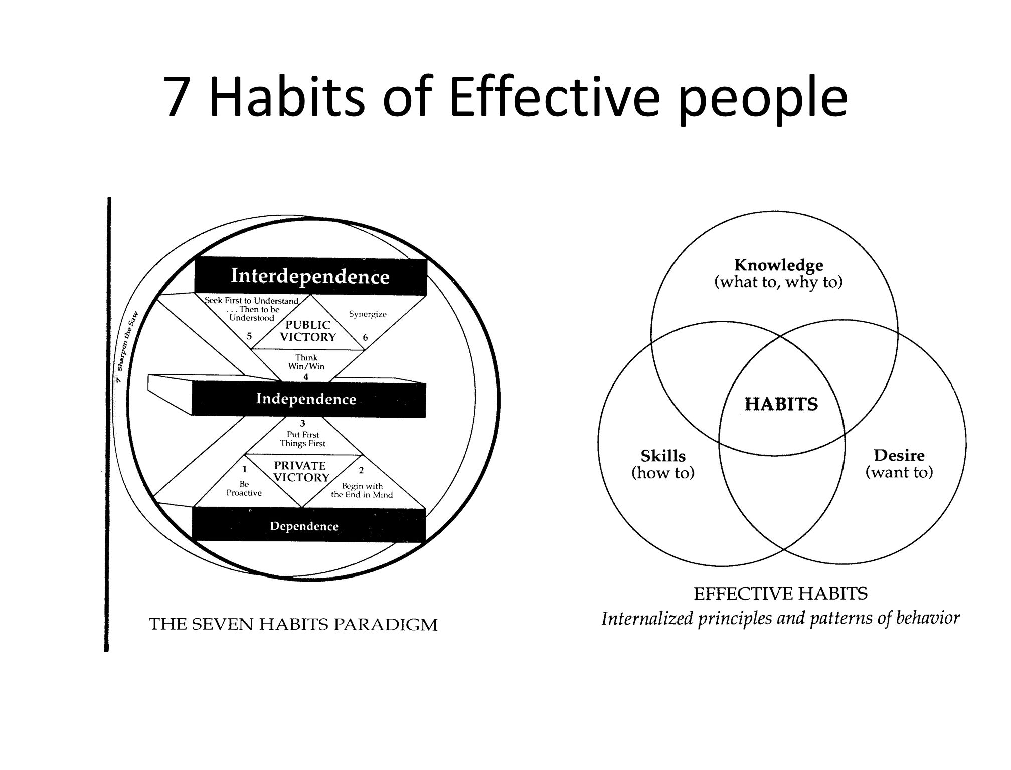 7 Habits of Effective people