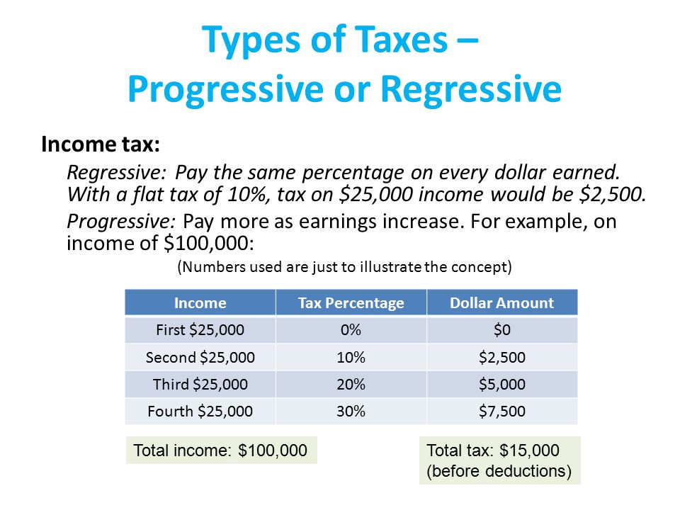 Types of Taxes – Progressive or Regressive Income tax: Regressive: Pay the same percentage on every dollar earned.