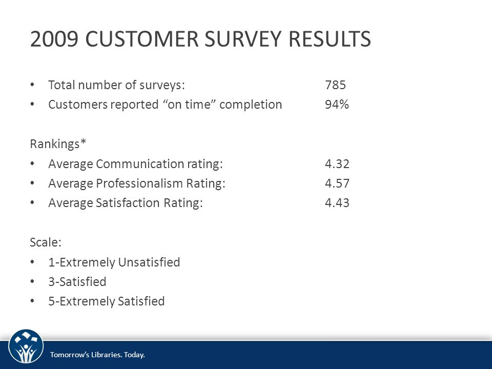 """2009 CUSTOMER SURVEY RESULTS Total number of surveys:785 Customers reported """"on time"""" completion94% Rankings* Average Communication rating:4.32 Averag"""