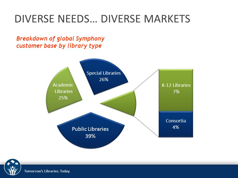 DIVERSE NEEDS… DIVERSE MARKETS Breakdown of global Symphony customer base by library type