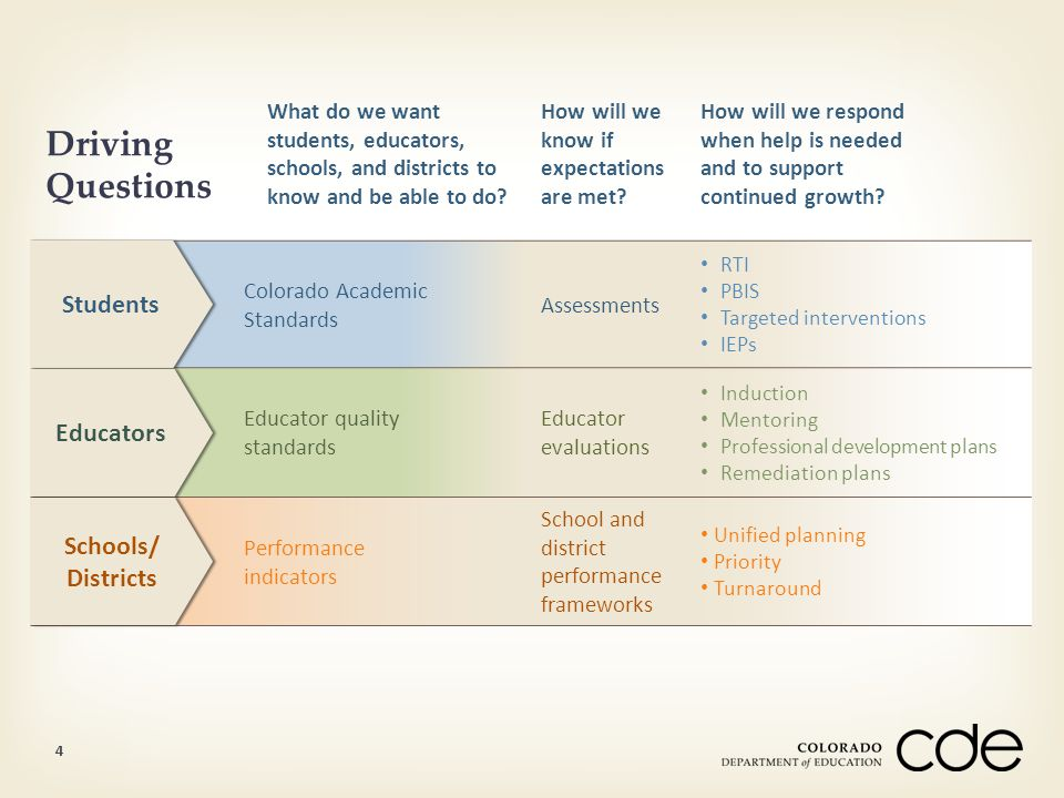 Driving Questions What do we want students, educators, schools, and districts to know and be able to do? How will we know if expectations are met? How