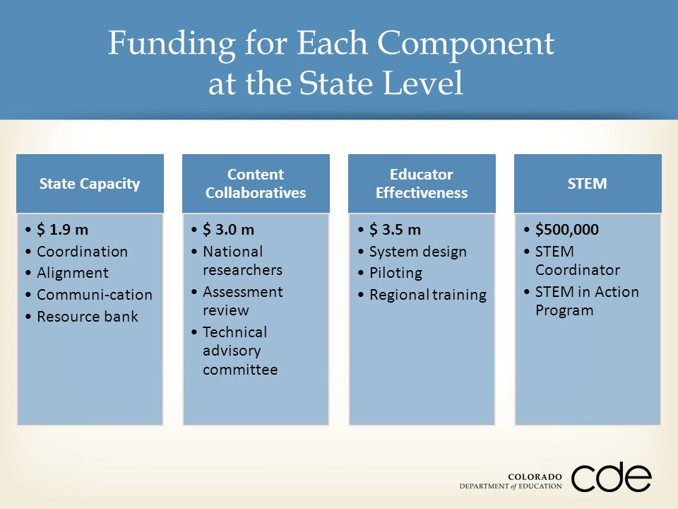 Funding for Each Component at the State Level State Capacity $ 1.9 m Coordination Alignment Communi-cation Resource bank Content Collaboratives $ 3.0