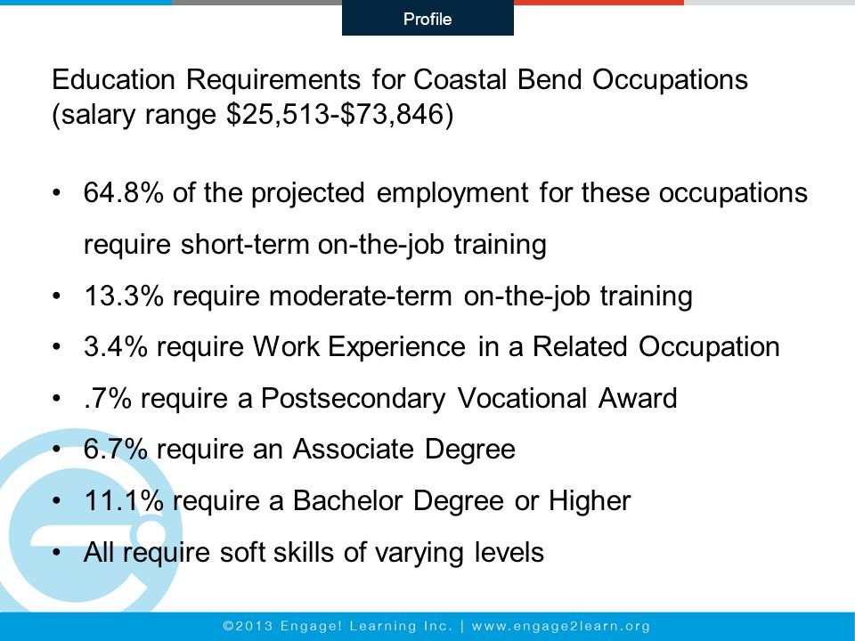 Education Requirements for Coastal Bend Occupations (salary range $25,513-$73,846) 64.8% of the projected employment for these occupations require short-term on-the-job training 13.3% require moderate-term on-the-job training 3.4% require Work Experience in a Related Occupation.7% require a Postsecondary Vocational Award 6.7% require an Associate Degree 11.1% require a Bachelor Degree or Higher All require soft skills of varying levels Profile