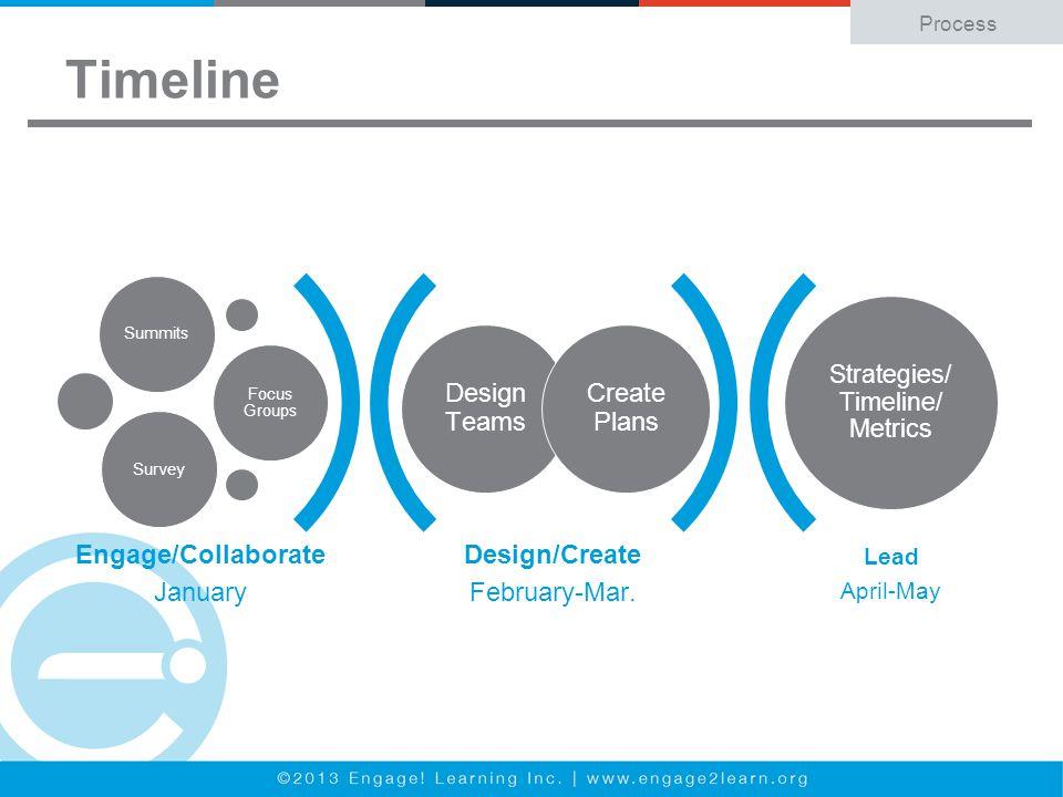 Timeline Process Design/Create February-Mar.