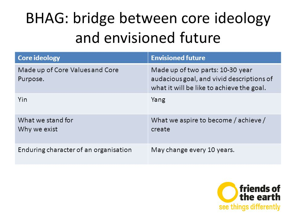 BHAG: bridge between core ideology and envisioned future Core ideologyEnvisioned future Made up of Core Values and Core Purpose.