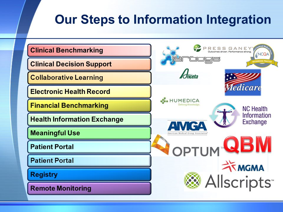 Our Steps to Information Integration Collaborative LearningPatient Portal