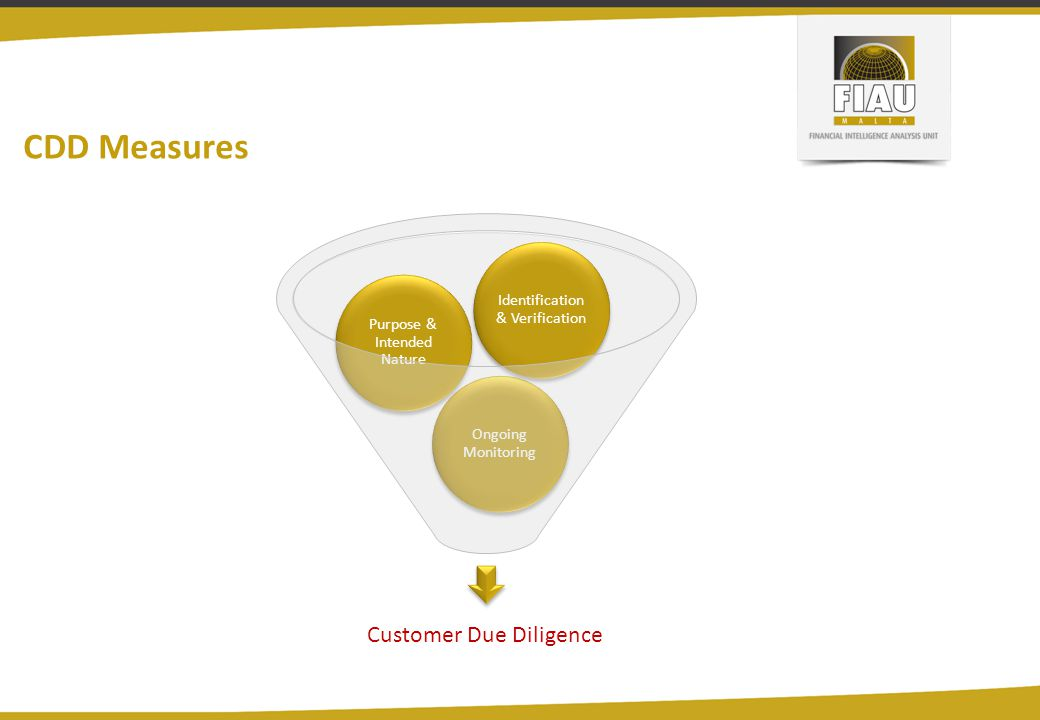 CDD Measures Customer Due Diligence Ongoing Monitoring Purpose & Intended Nature Identification & Verification