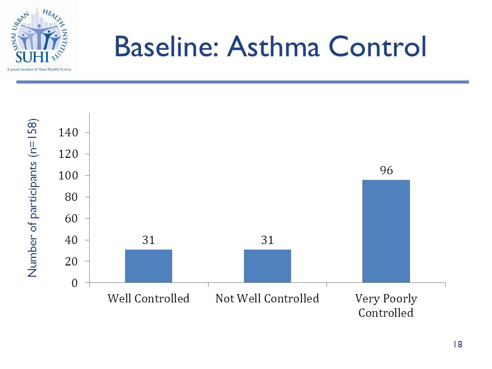 Baseline: Asthma Control Number of participants (n=158) 18