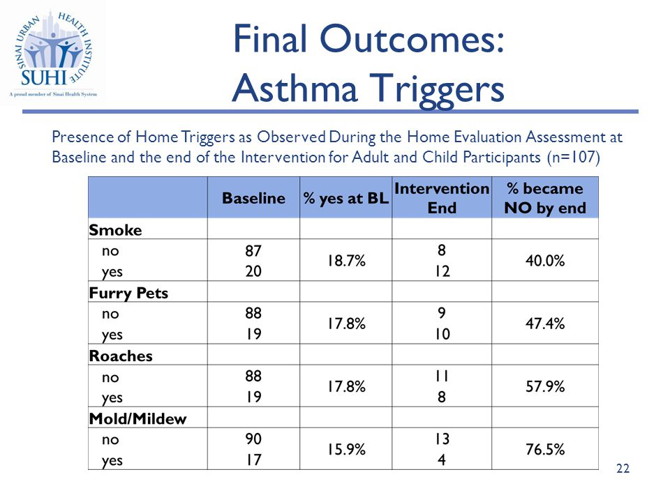 Final Outcomes: Asthma Triggers Presence of Home Triggers as Observed During the Home Evaluation Assessment at Baseline and the end of the Intervention for Adult and Child Participants (n=107) 22