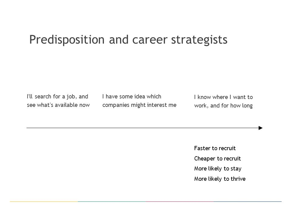 Predisposition and career strategists I ' ll search for a job, and see what ' s available now I have some idea which companies might interest me I know where I want to work, and for how long Faster to recruit Cheaper to recruit More likely to stay More likely to thrive