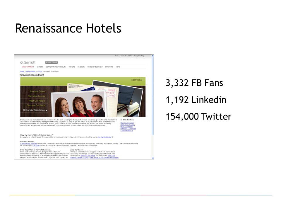 Renaissance Hotels 3,332 FB Fans 1,192 Linkedin 154,000 Twitter