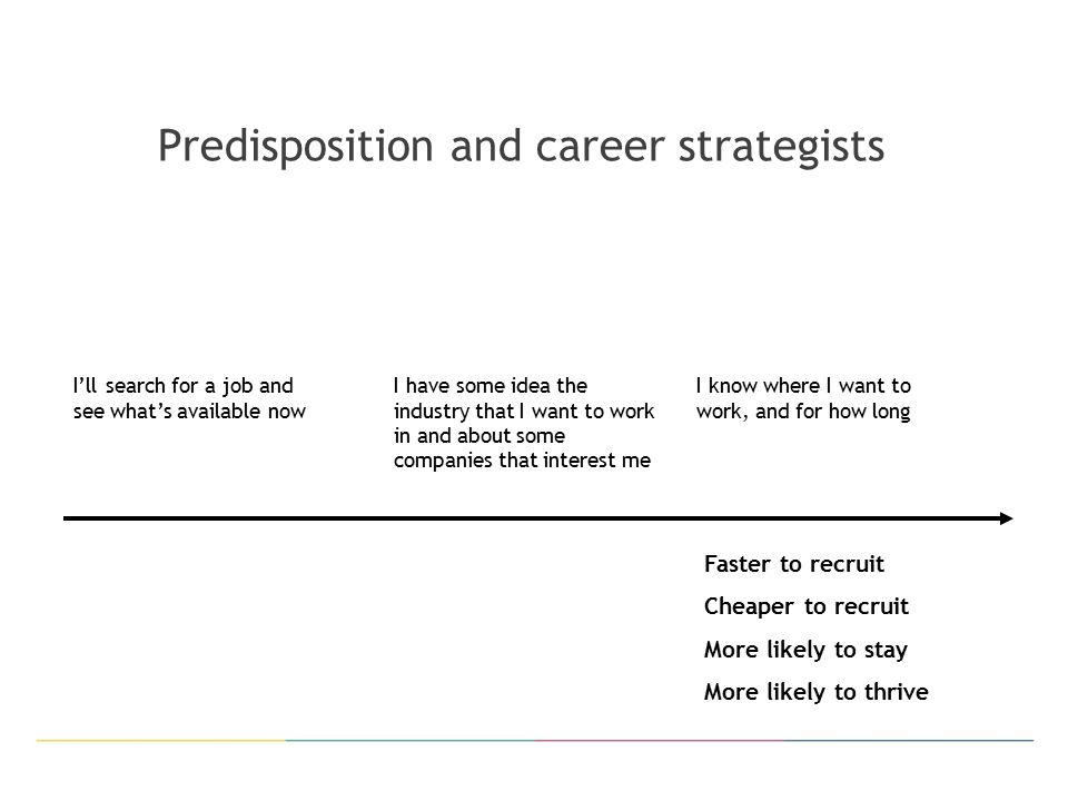 Predisposition and career strategists I'll search for a job and see what's available now I have some idea the industry that I want to work in and about some companies that interest me I know where I want to work, and for how long Faster to recruit Cheaper to recruit More likely to stay More likely to thrive