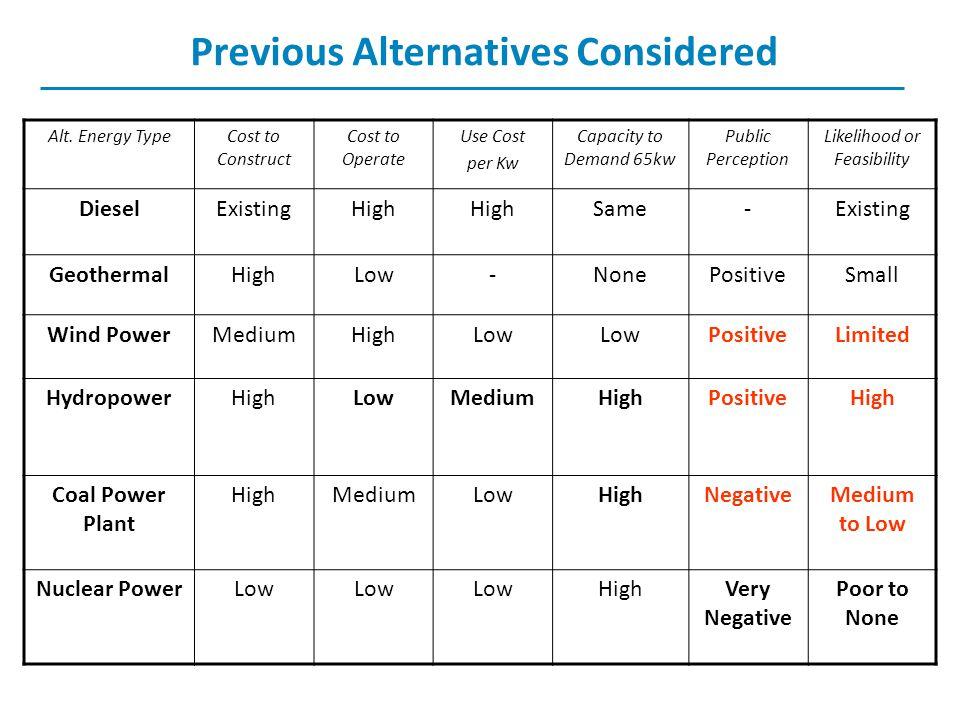Previous Alternatives Considered Alt.