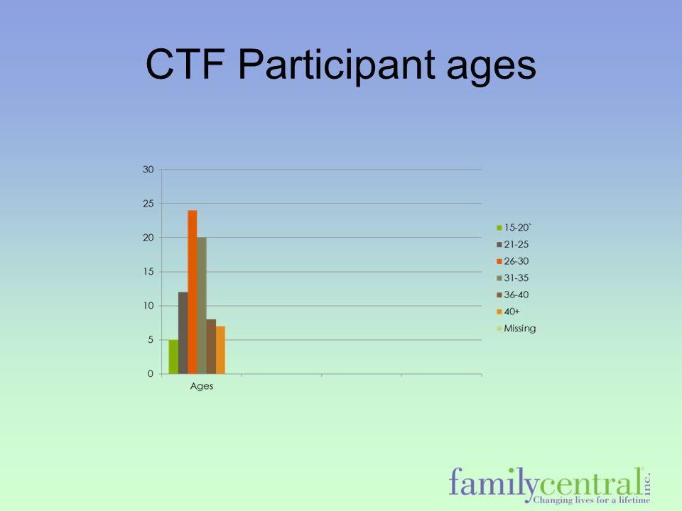 CTF Participant ages