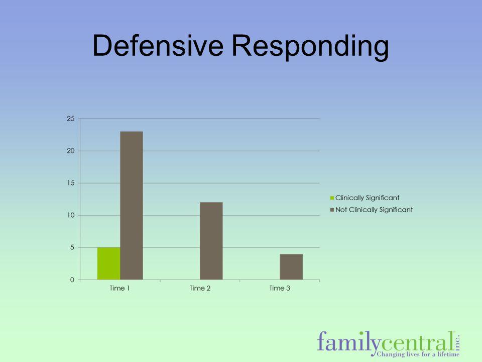 Defensive Responding
