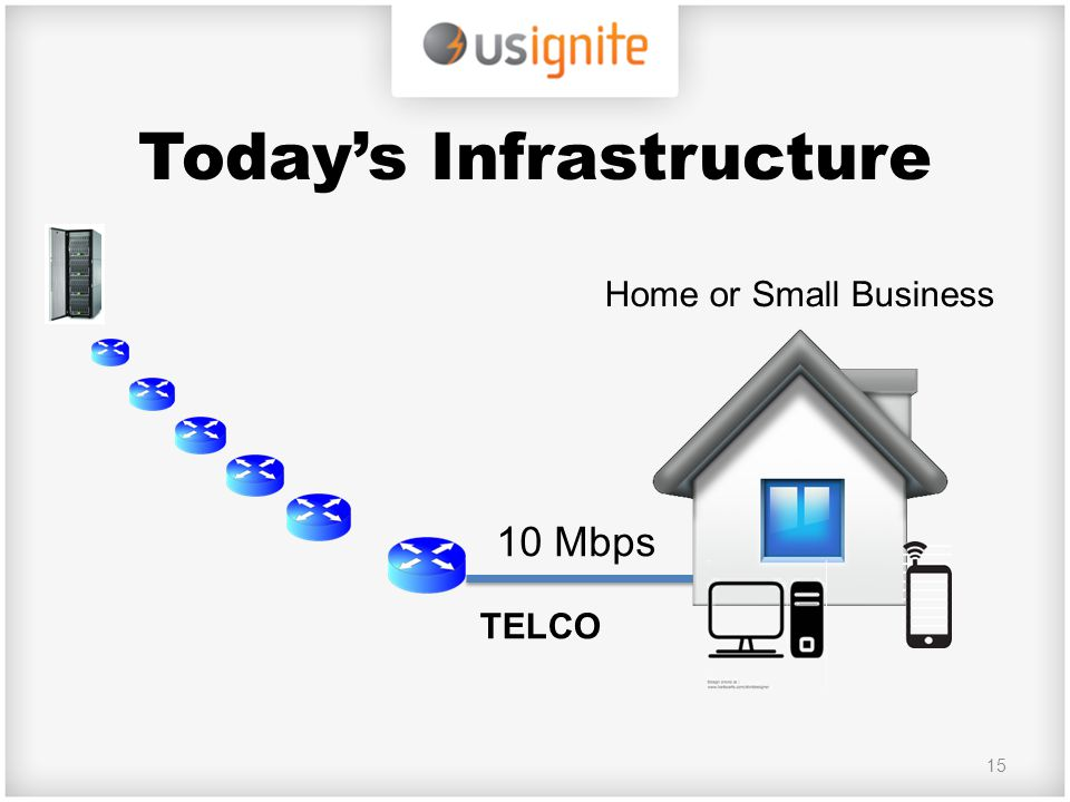 Today's Infrastructure 15 10 Mbps Home or Small Business TELCO