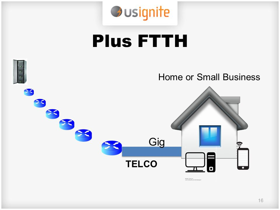 Plus FTTH 16 Gig Home or Small Business TELCO
