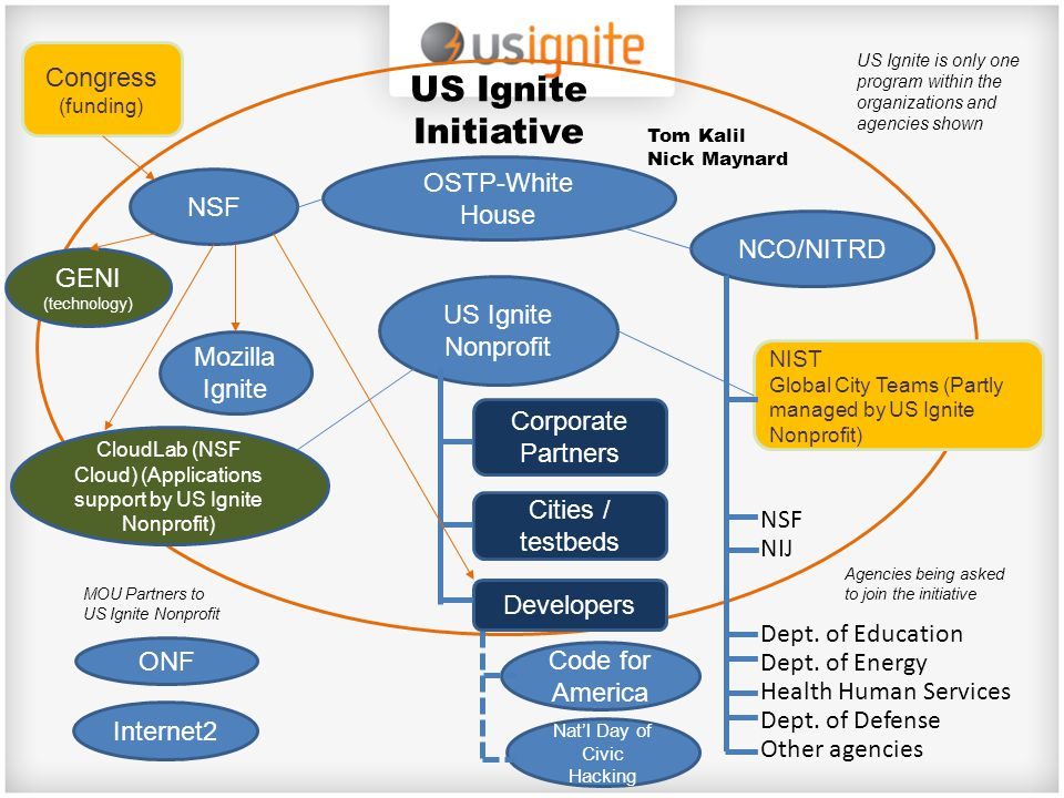 Tom Kalil Nick Maynard OSTP-White House US Ignite Initiative NSF NCO/NITRD ONF US Ignite Nonprofit Mozilla Ignite Congress (funding) NIST Global City Teams (Partly managed by US Ignite Nonprofit) NSF NIJ Dept.
