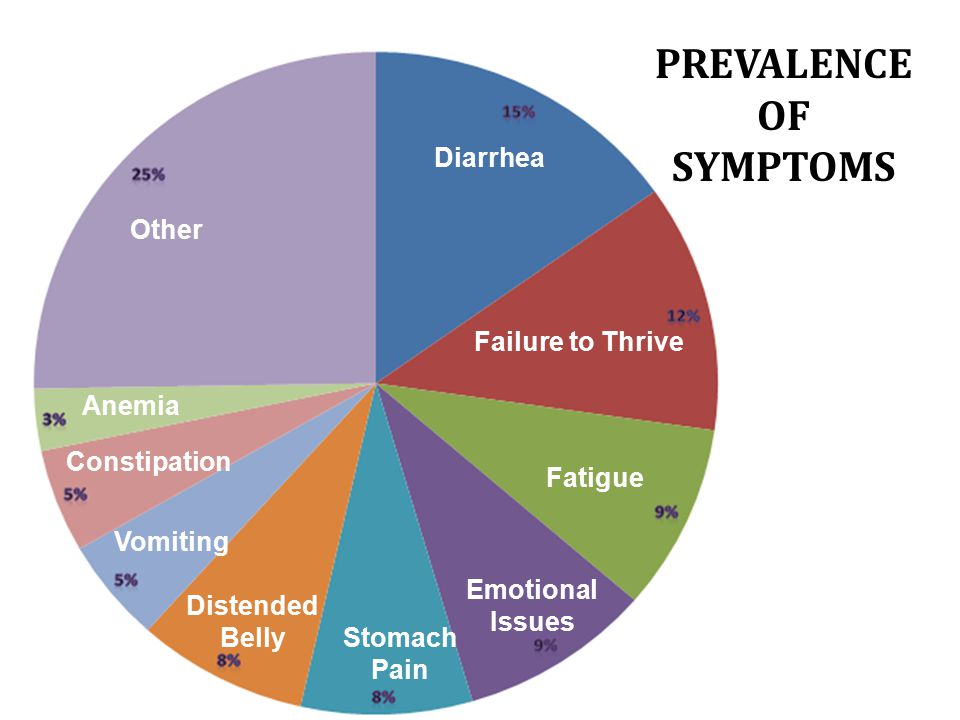 Diarrhea Failure to Thrive Fatigue Emotional Issues Stomach Pain Distended Belly Vomiting Constipation Anemia Other PREVALENCE OF SYMPTOMS