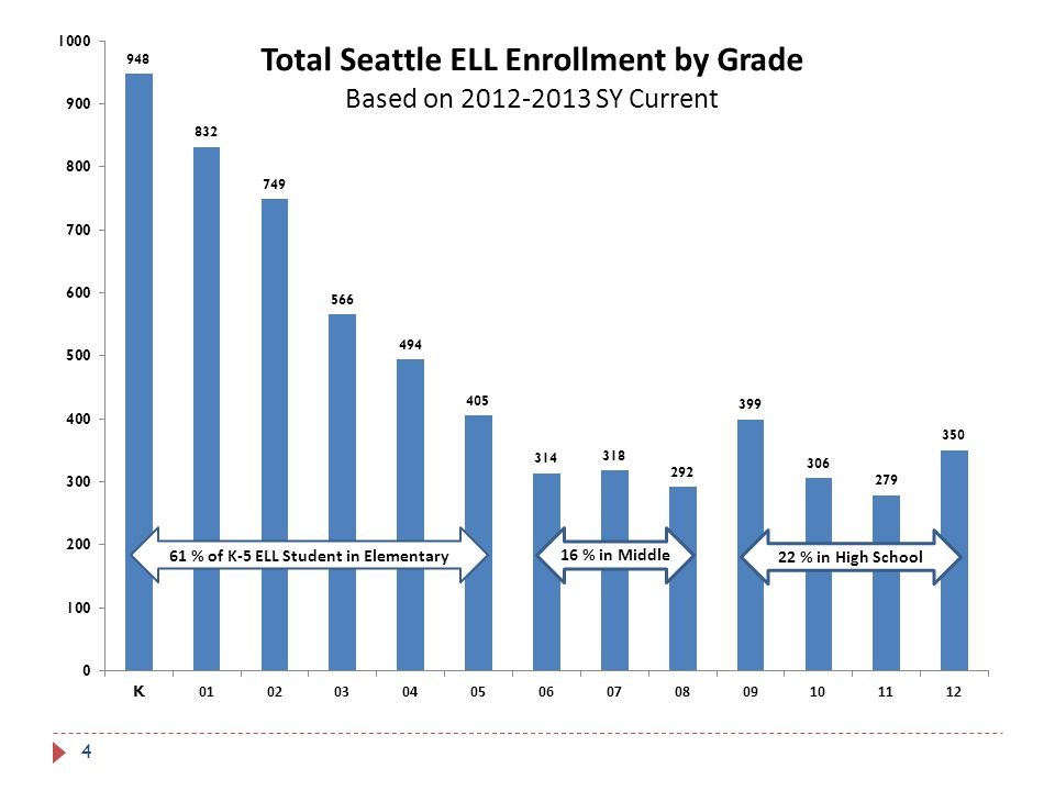 5 English Language Learners as a Percent of All Students by Grade Based on 2012-2013 SY