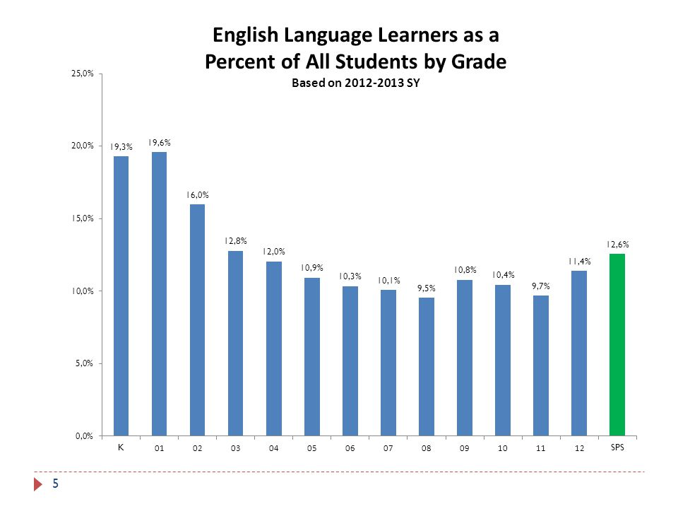 World Language Proficiency Credits 16 Students with proficiency in a language other than English can earn world language credits by demonstrating proficiency in that language.