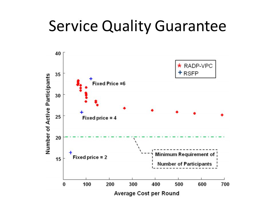 Service Quality Guarantee