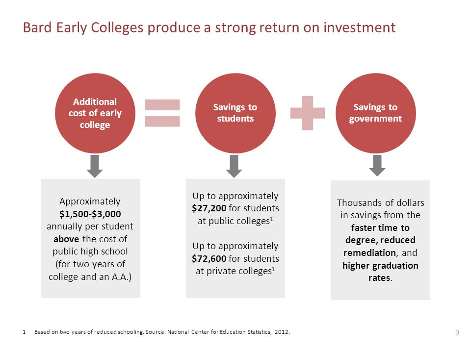 9 Bard Early Colleges produce a strong return on investment Additional cost of early college Savings to students Savings to government Approximately $