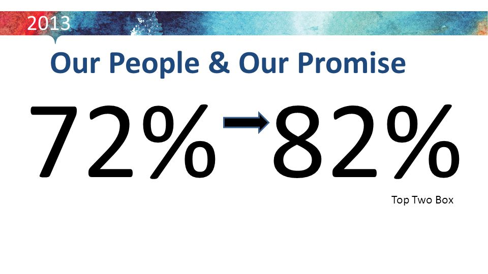 Our People & Our Promise 72% 82% 2013 Top Two Box