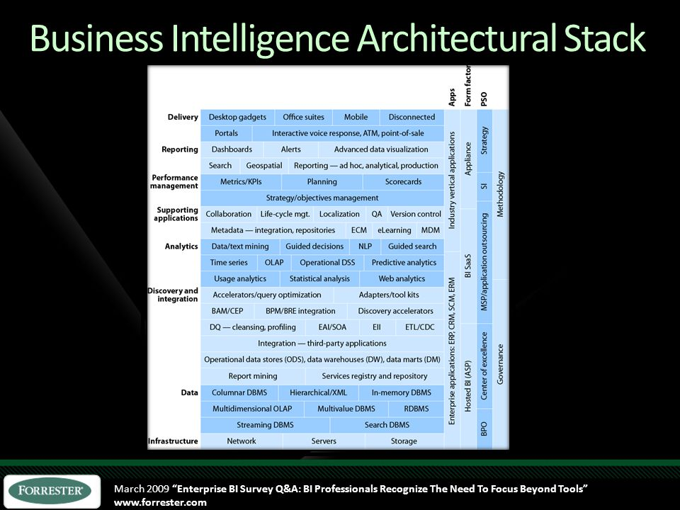 Business Intelligence Architectural Stack March 2009 Enterprise BI Survey Q&A: BI Professionals Recognize The Need To Focus Beyond Tools www.forrester.com