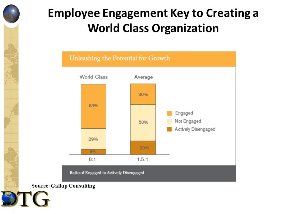Employee Engagement Key to Creating a World Class Organization Source: Gallup Consulting