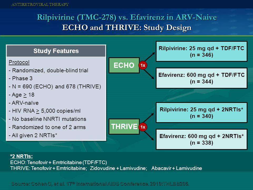 Rilpivirine (TMC-278) vs. Efavirenz in ARV-Naive ECHO and THRIVE: Study Design ANTIRETROVIRAL THERAPY Source: Cohen C, et al. 17 th International AIDS