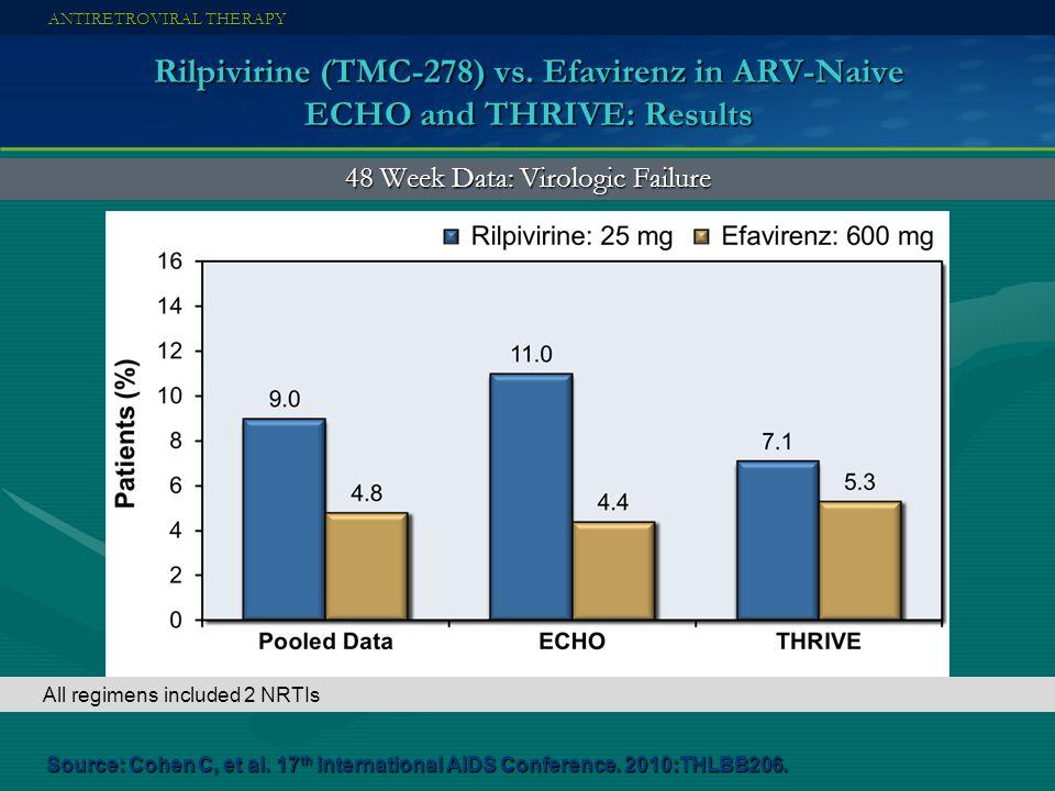 Rilpivirine (TMC-278) vs. Efavirenz in ARV-Naive ECHO and THRIVE: Results ANTIRETROVIRAL THERAPY 48 Week Data: Virologic Failure Source: Cohen C, et a