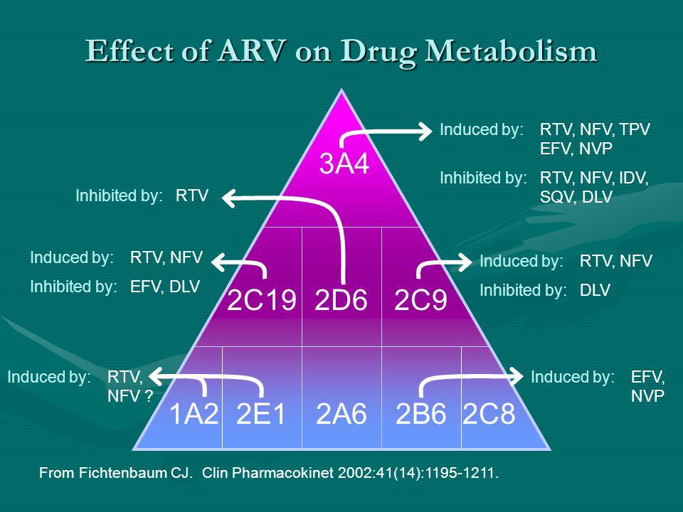 3A4 2C192D62C9 1A22E12A62B62C8 Induced by:RTV, NFV, TPV EFV, NVP Inhibited by:RTV, NFV, IDV, SQV, DLV Induced by:RTV, NFV Inhibited by:DLV Induced by: