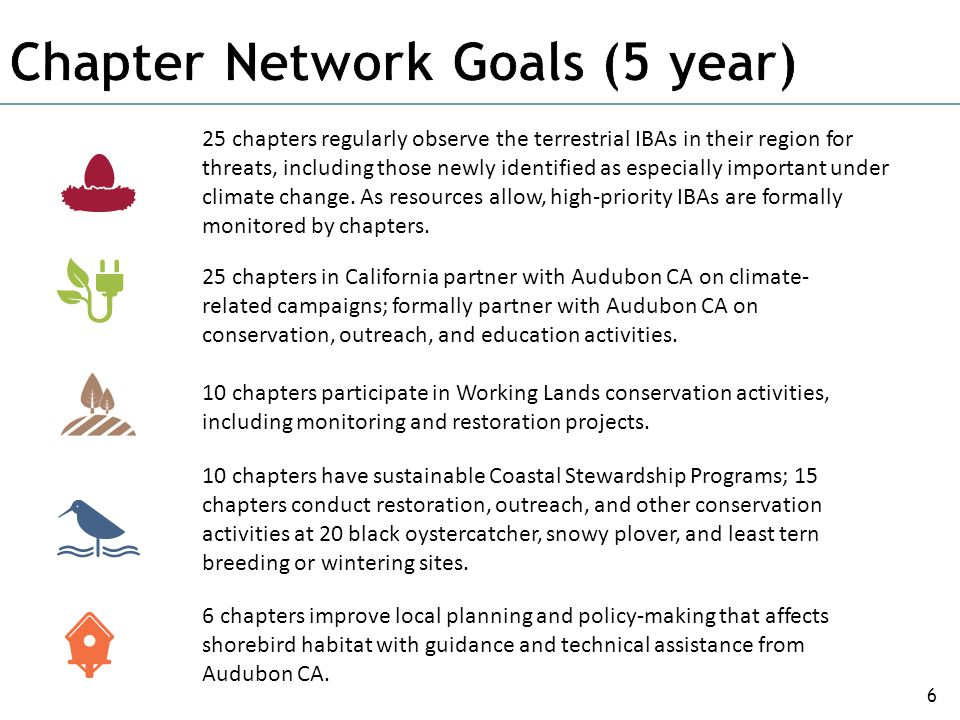 6 25 chapters regularly observe the terrestrial IBAs in their region for threats, including those newly identified as especially important under clima