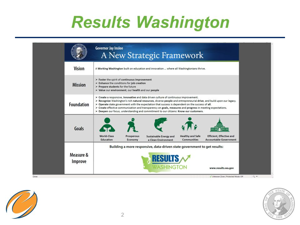 Results Washington 2