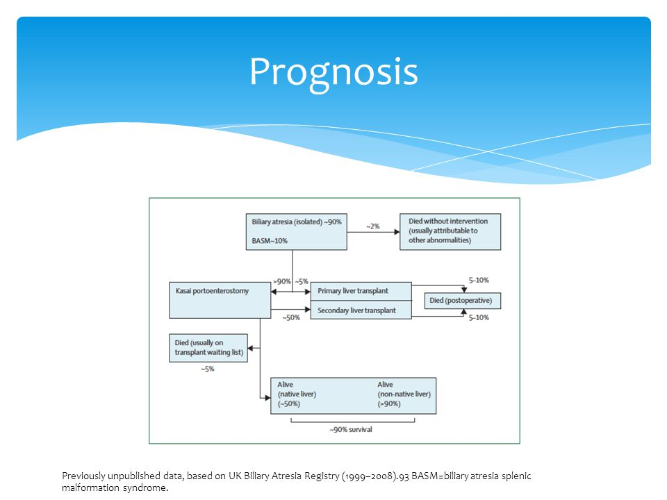Prognosis Previously unpublished data, based on UK Biliary Atresia Registry (1999–2008).93 BASM=biliary atresia splenic malformation syndrome.