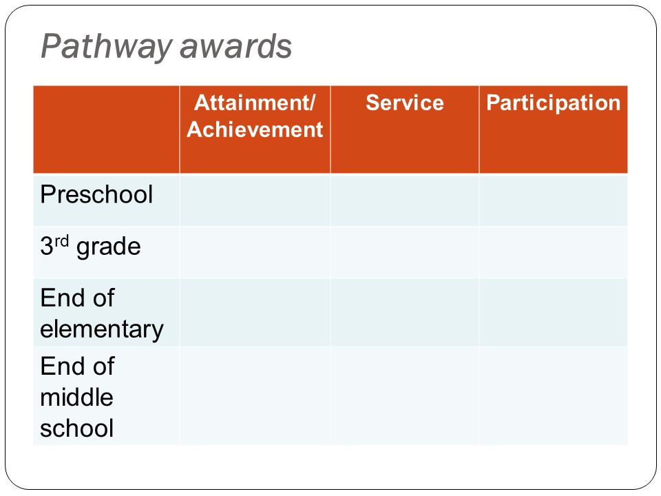 Pathway awards Attainment/ Achievement ServiceParticipation Preschool 3 rd grade End of elementary End of middle school