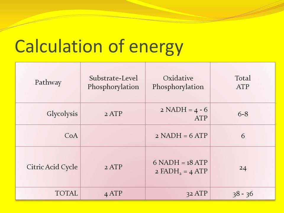 Calculation of energy