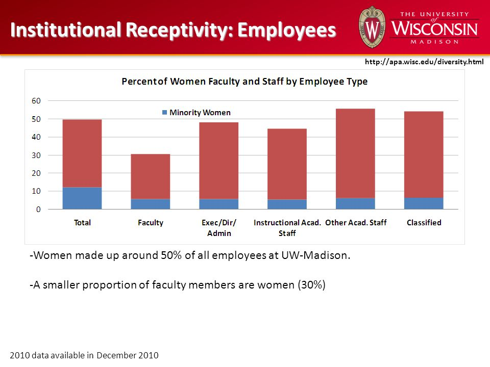 Institutional Receptivity: Employees 2010 data available in December 2010 -Women made up around 50% of all employees at UW-Madison.