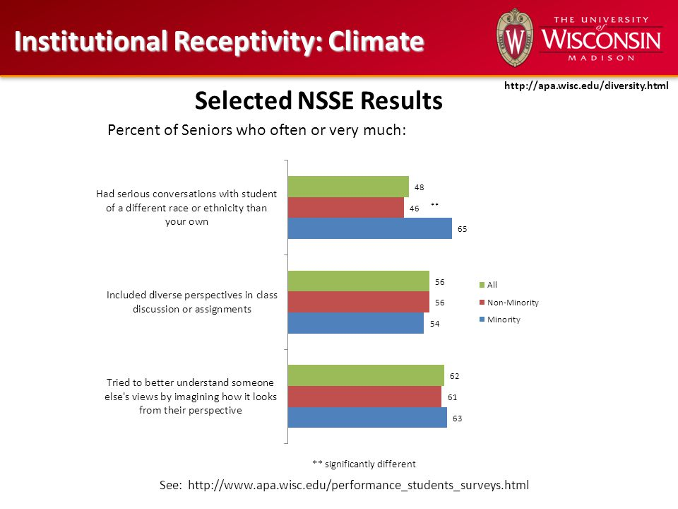 Institutional Receptivity: Climate Selected NSSE Results ** significantly different Percent of Seniors who often or very much: See: http://www.apa.wisc.edu/performance_students_surveys.html http://apa.wisc.edu/diversity.html