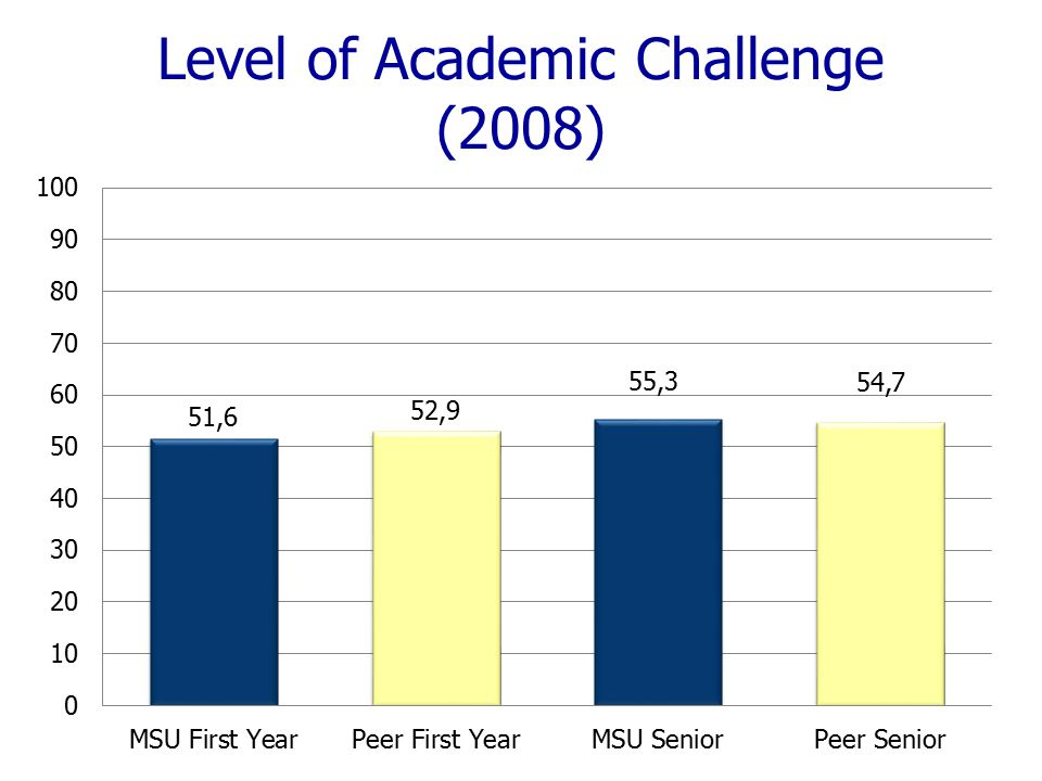 Level of Academic Challenge (2008)