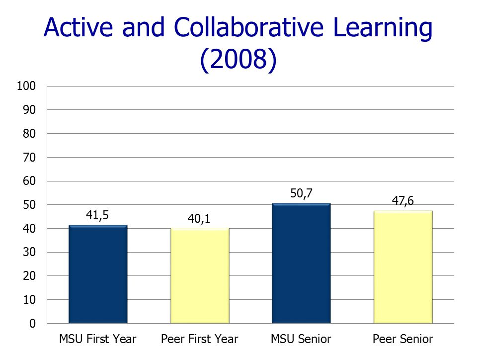 Active and Collaborative Learning (2008)