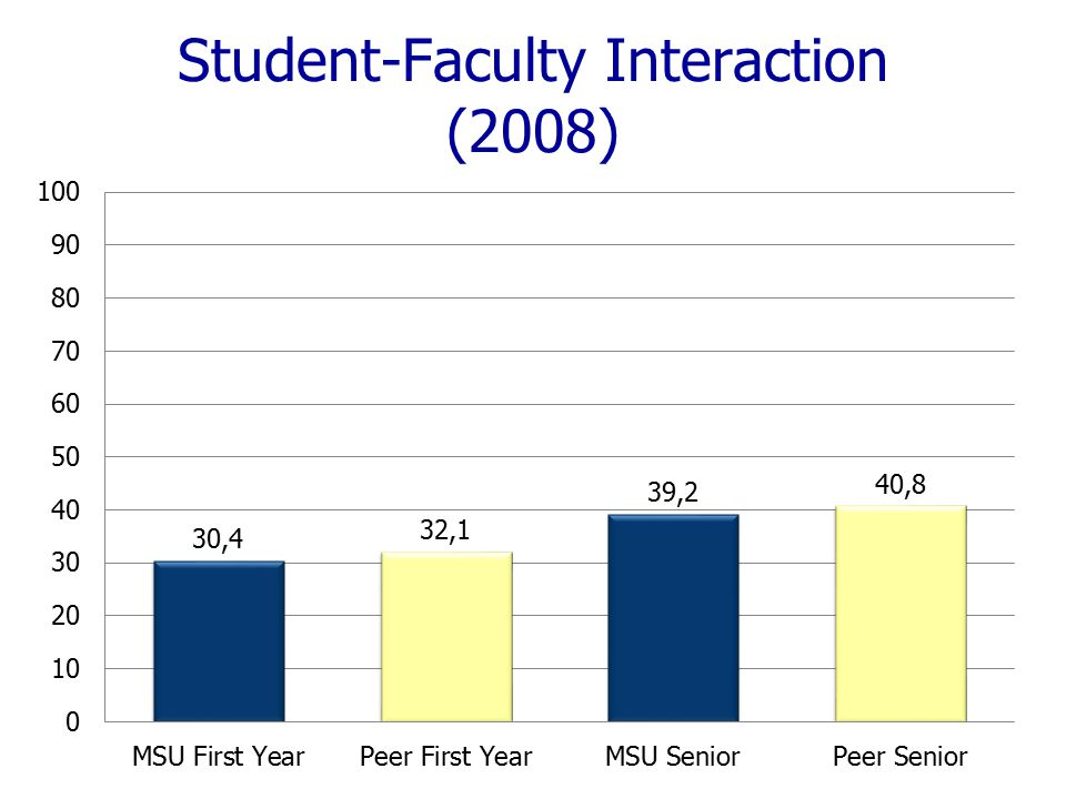 Student-Faculty Interaction (2008)