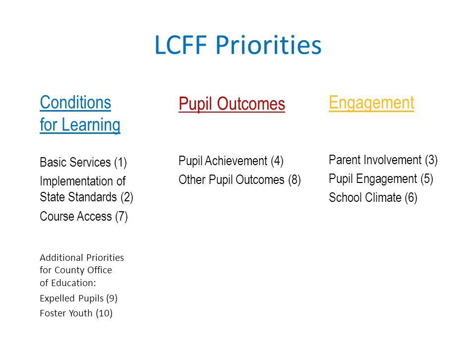LCFF Priorities Conditions for Learning Basic Services (1) Implementation of State Standards (2) Course Access (7) Additional Priorities for County Of