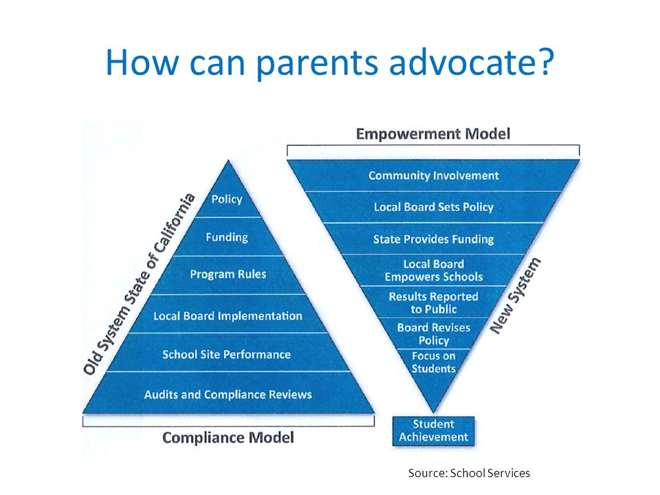 How can parents advocate? Source: School Services