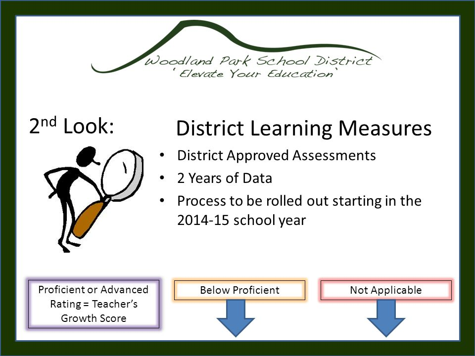 District Learning Measures District Approved Assessments 2 Years of Data Process to be rolled out starting in the 2014-15 school year 2 nd Look: Proficient or Advanced Rating = Teacher's Growth Score Below ProficientNot Applicable