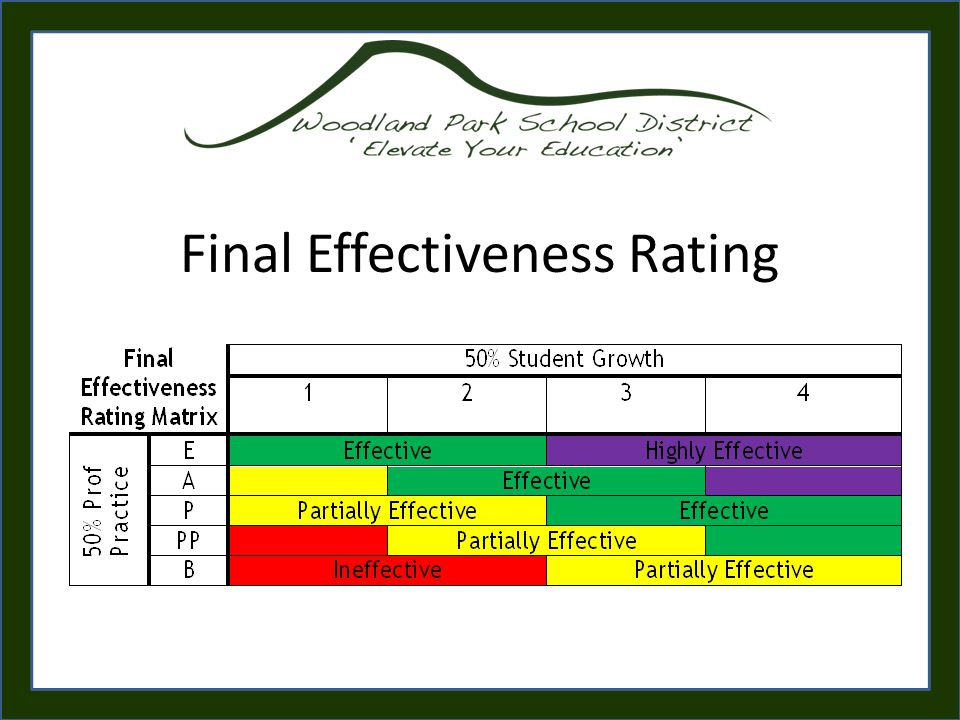 Final Effectiveness Rating