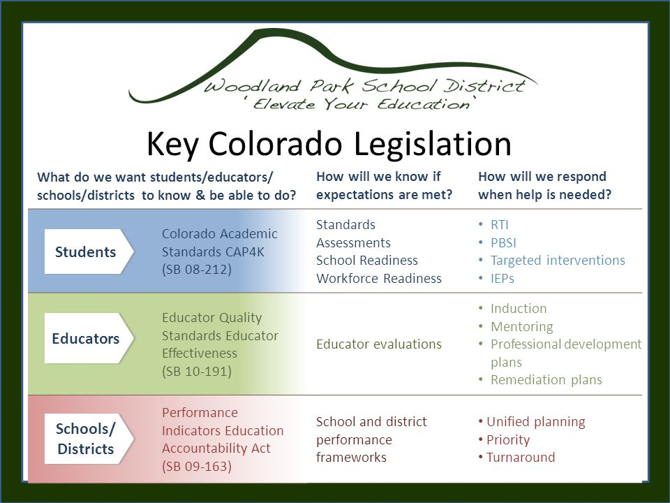 Key Colorado Legislation What do we want students/educators/ schools/districts to know & be able to do.