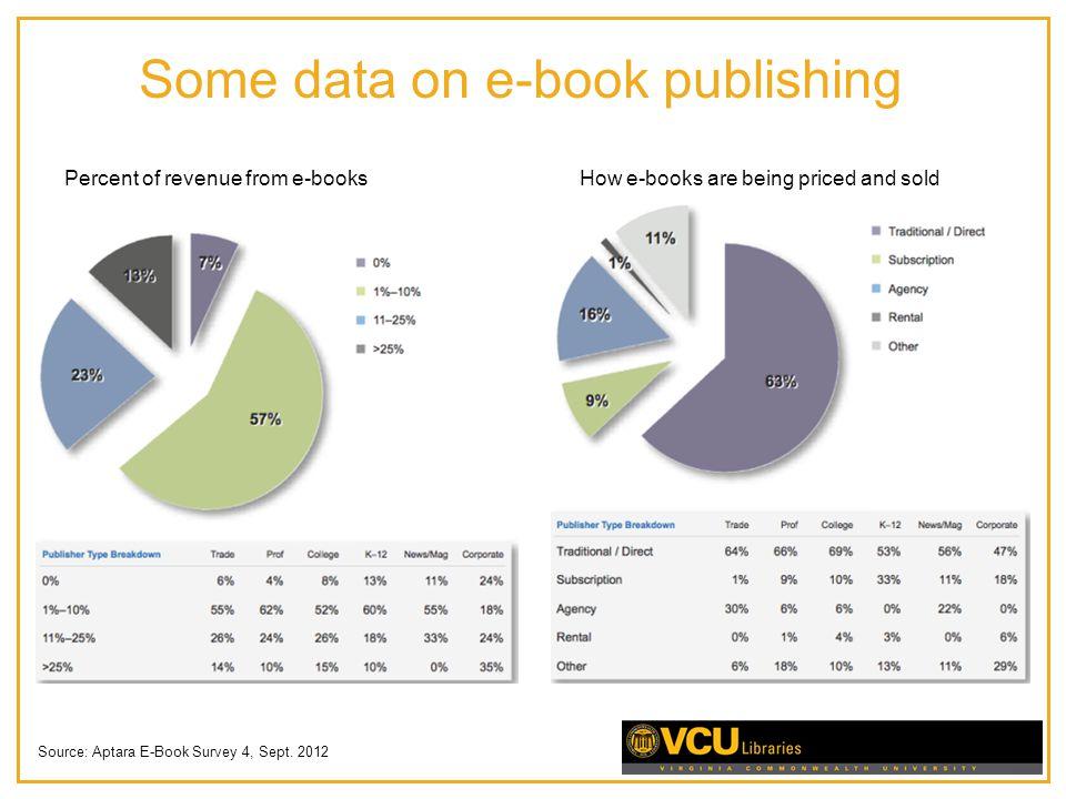 Some data on e-book publishing Source: Aptara E-Book Survey 4, Sept.